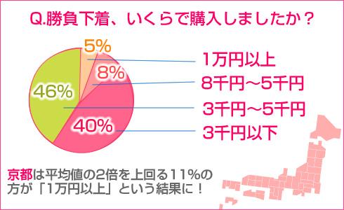 sondage prix dépensé lingerie japonaise