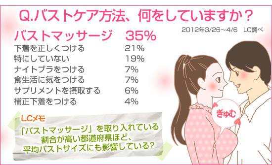 sondage soins poitrine japonaise